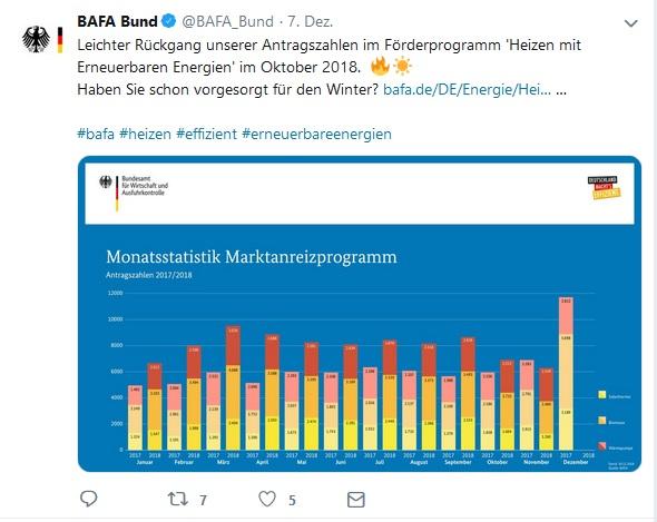 BAfA Antragszahlen MAP Monatsstatistik November 2018