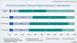 EuPD-Umfrage Relevanz regenerativer Wärmeerzeugung für Verbraucher wissen zu wenig zu Solarthermie