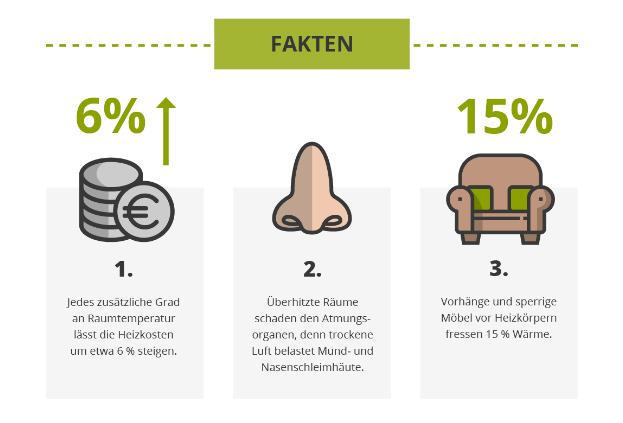 richtig_heizen_Infografik_wohlfuehlklima