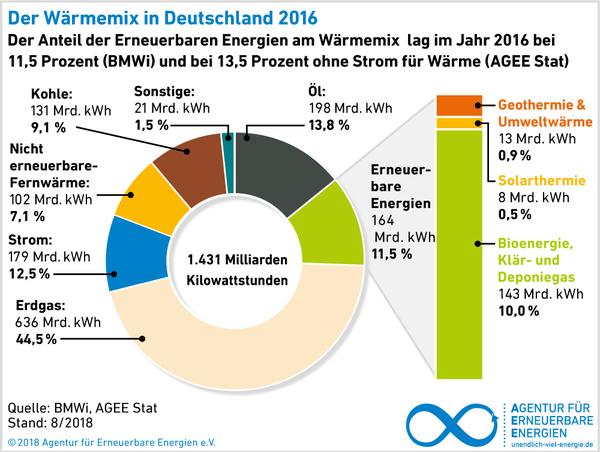 AEE_Waerme-Mix_Deutschland_2016