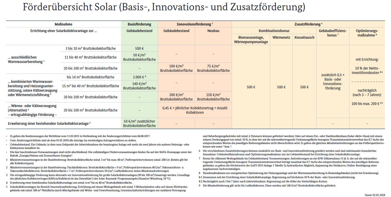 Förderung_Solarthermie_2019