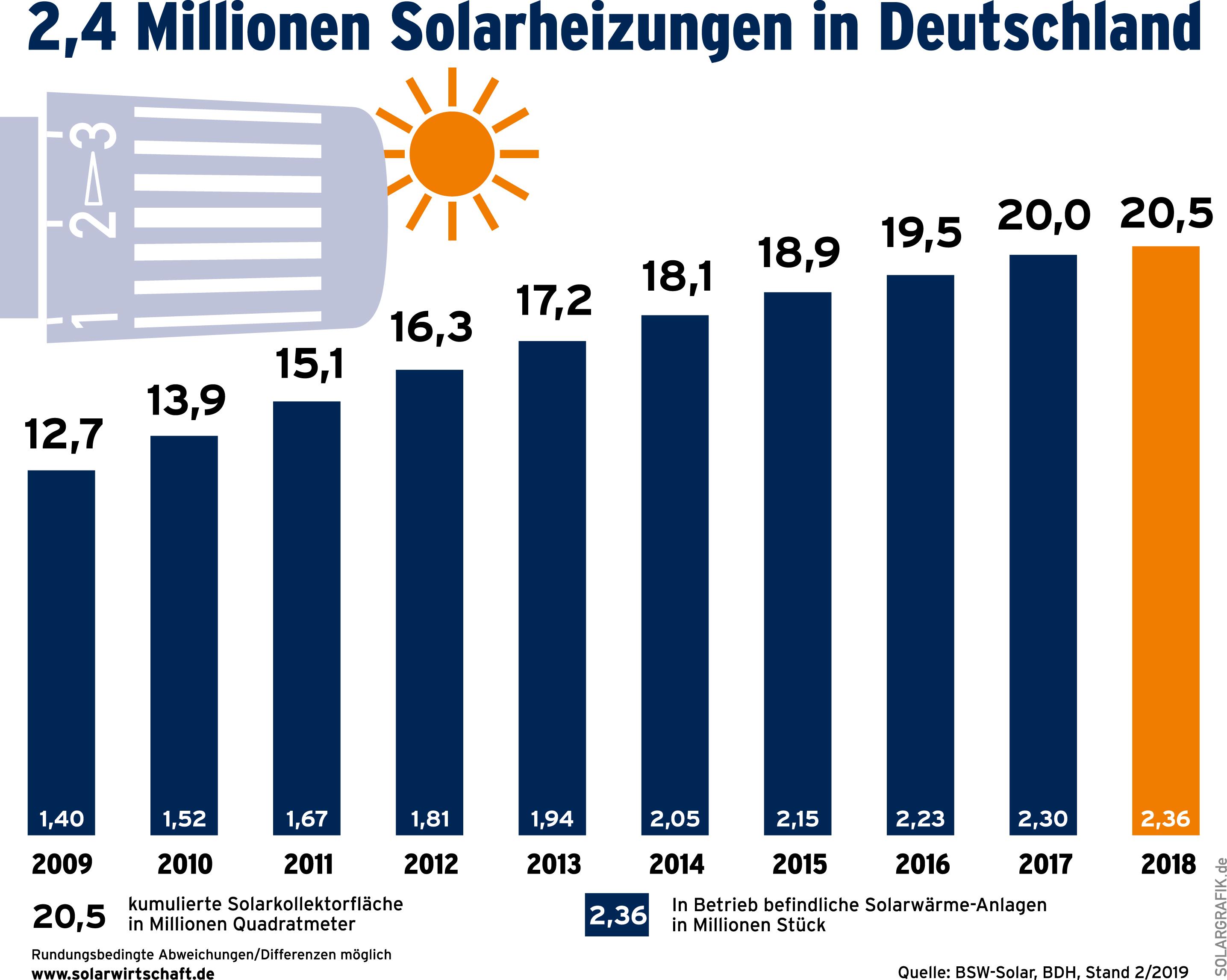 71000_neue_Solarthermie-Anlagen_2018
