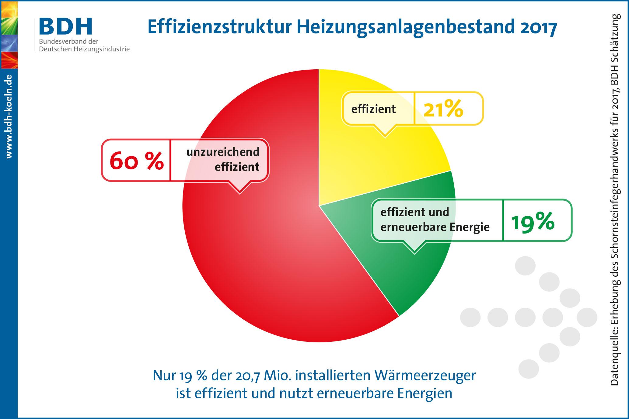 Effizienzstruktur_Heizungen_Deutschland_2017_DE
