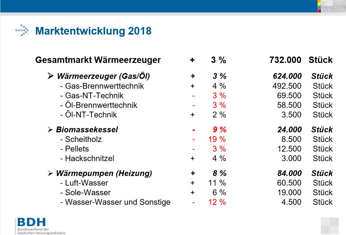 Heizungsmarkt Deutschland 2018_gesamt
