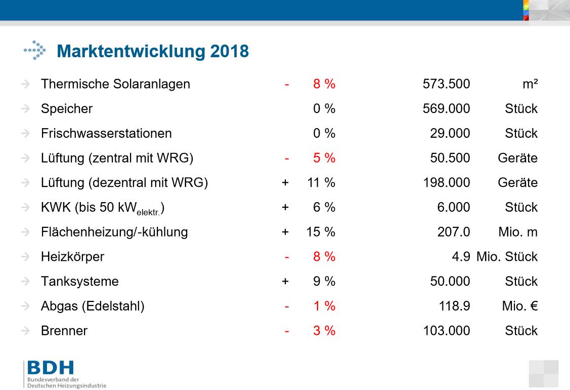 Heizungsmarkt Deutschland 2018_solarthermie