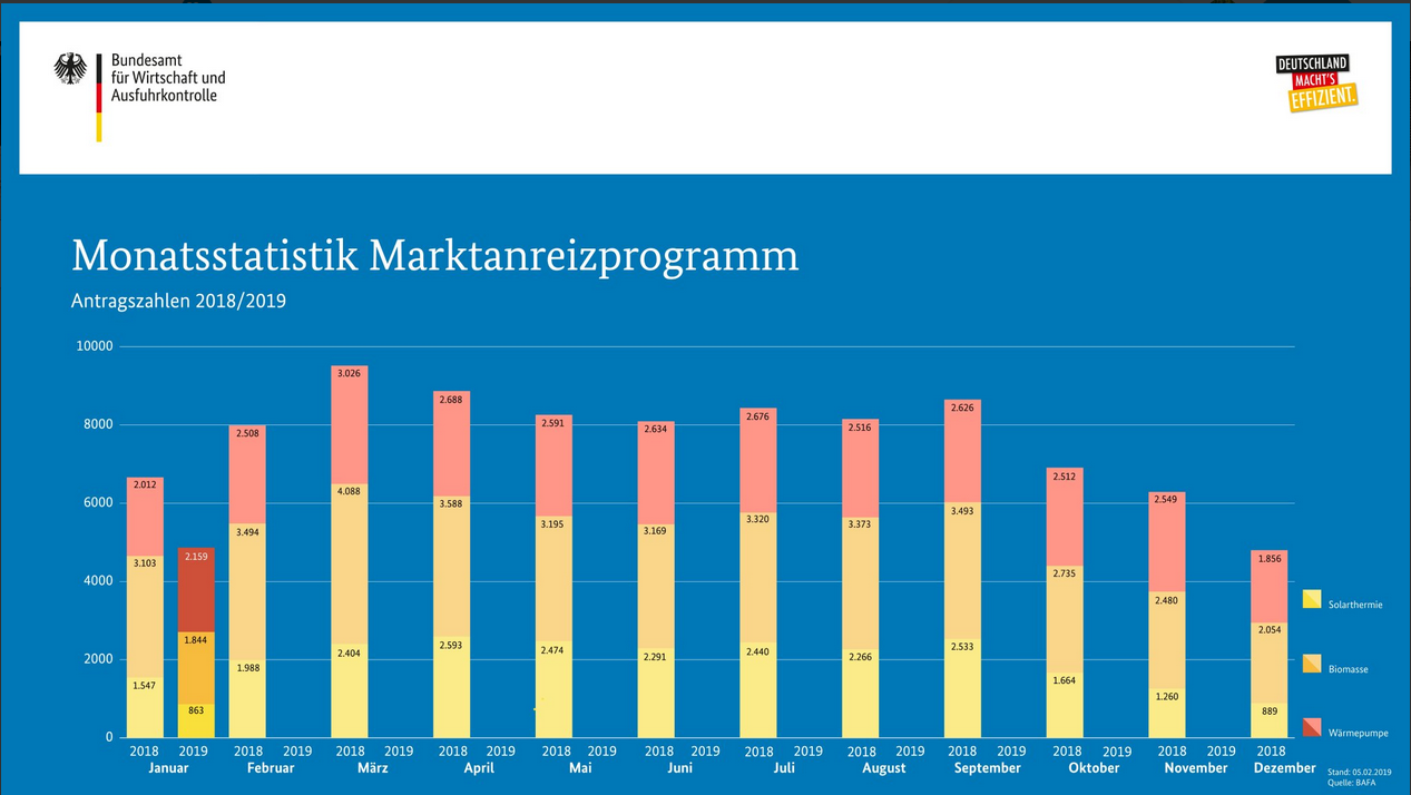 Heizungsmarkt Deutschland 2018_solarthermie_2018_BAFA_Monatsstatistik