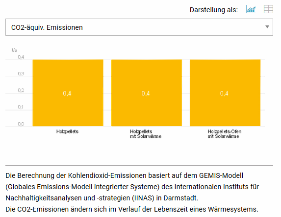 AEE_Wärmekompass_Auswertung_CO2_Emissionen