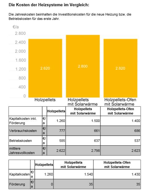 AEE_Wärmekompass_:Auswertung_Kosten_Heizung