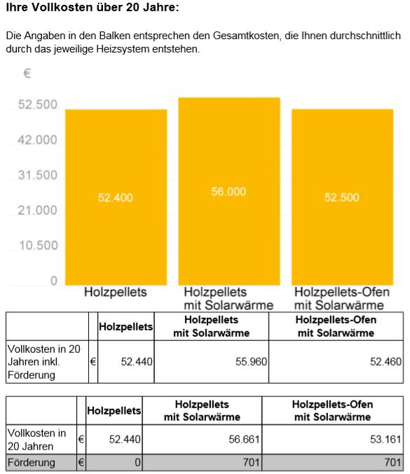 AEE_Wärmekompass_Auswertung_Vergleich_Vollkosten_20_Jahre