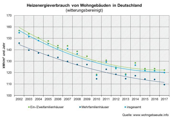 heizungsoptimierung-heizenergieverbrauch-wohngebaeude-deutschland-trend