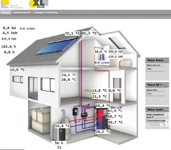 Performance_Solarthermie