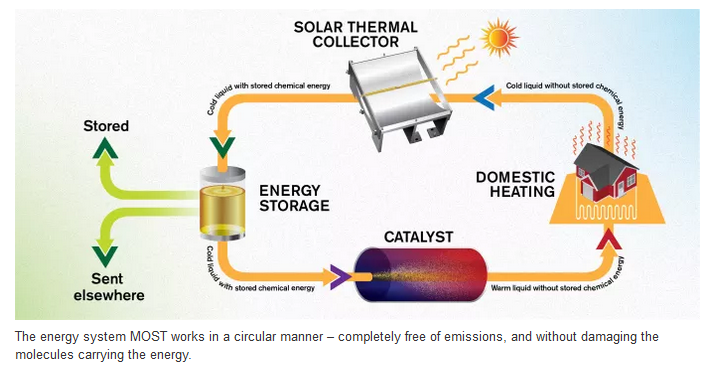 Solarthermie-Brennstoff