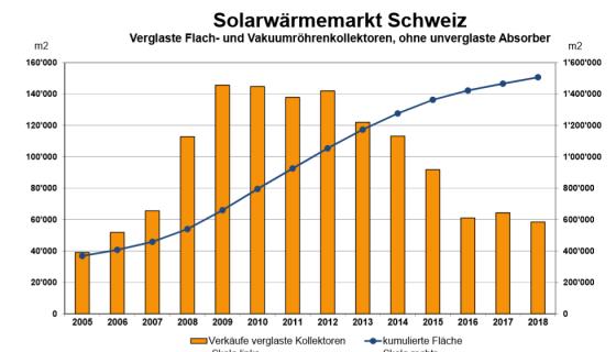 Solarthermie in der Schweiz