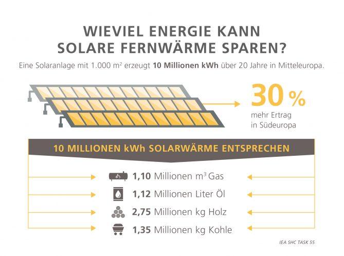 Solare_Fernwärme_Austria_Solar_News_Solarthermie_Österreich
