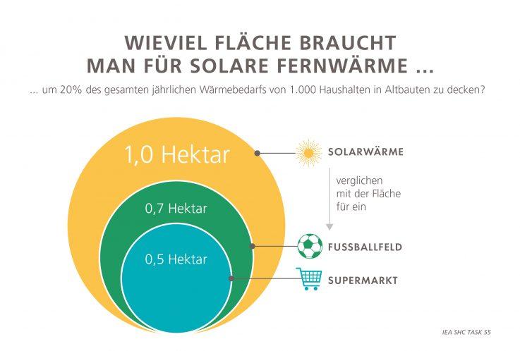 Solare_Fernwärme_Fläche_Austria_Solar_News_Solarthermie_Österreich
