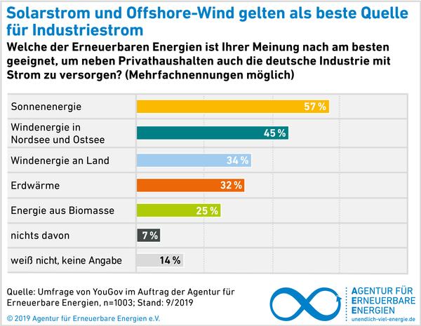 AEE_akzeptanzumfrage2019_Industriestrom_welche