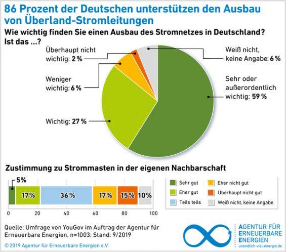AEE_akzeptanzumfrage2019_Ueberland