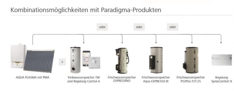 Gasbrennwert_Technik_PMA_Kombi_Paradigma
