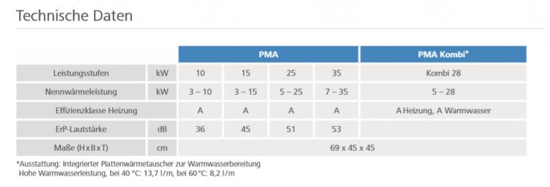 Gasbrennwert_Technik_PMA_Paradigma_Technische