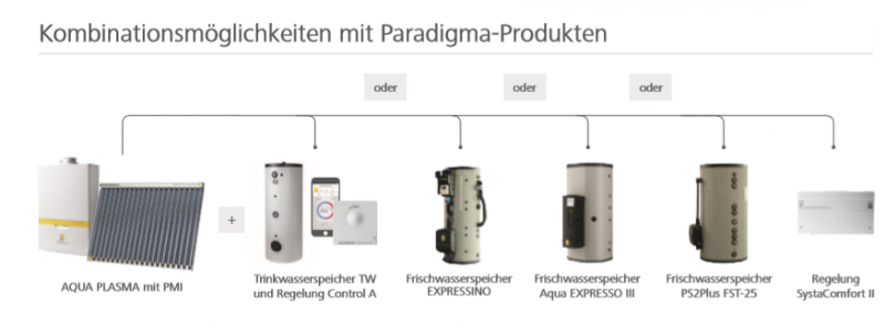Gasbrennwertheizung_PMI_Paradigma