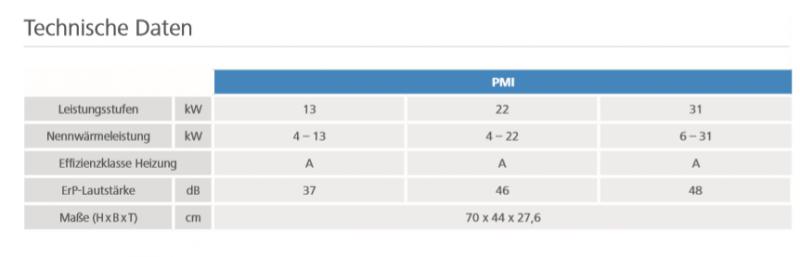 Gasbrennwertheizung_PMI_Paradigma_Technische