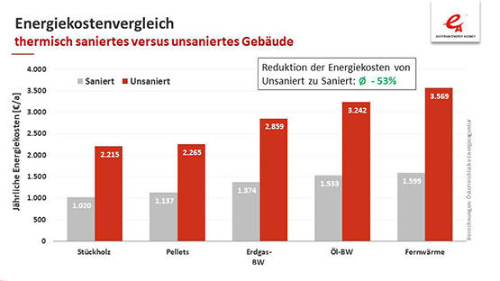 Heizkostenvergleich_Österreich_2019_Energiekostenvergleich_saniert