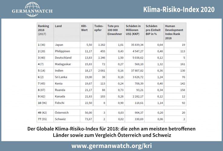 klima-risiko-index_2020_tabelle_1999-2018