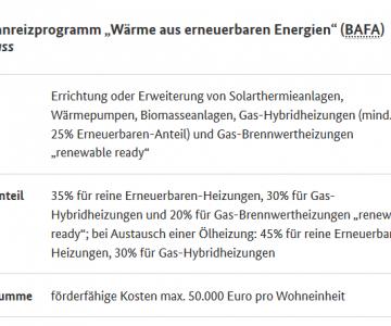neue Solarthermie-Förderung 2020 BAFA-Zuschuss