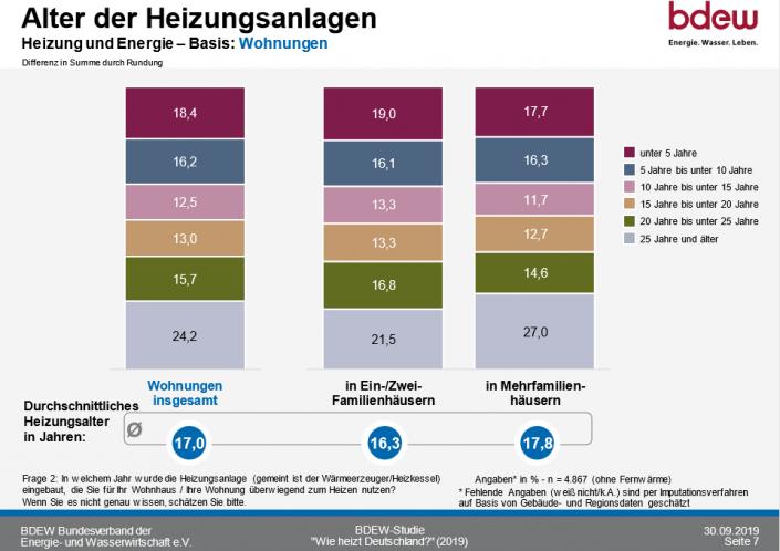 So heizt Deutschland 2020_Alter der Heizungsanlagen