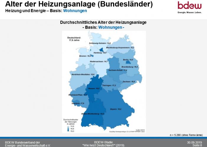 So heizt Deutschland 2020_Alter der Heizungsanlagen_Bundeslaender