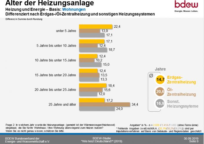 So heizt Deutschland 2020_Alter der Heizungsanlagen_Erdgas-Oel_Zentral
