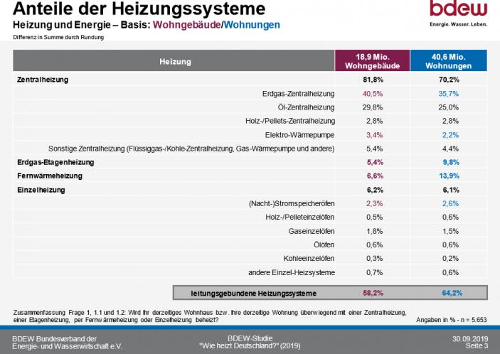 So heizt Deutschland 2020_Anteile der Heizungssysteme