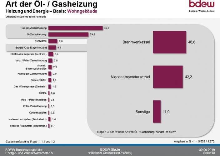 So heizt Deutschland 2020_Art der_Oel_Erdgasheizung
