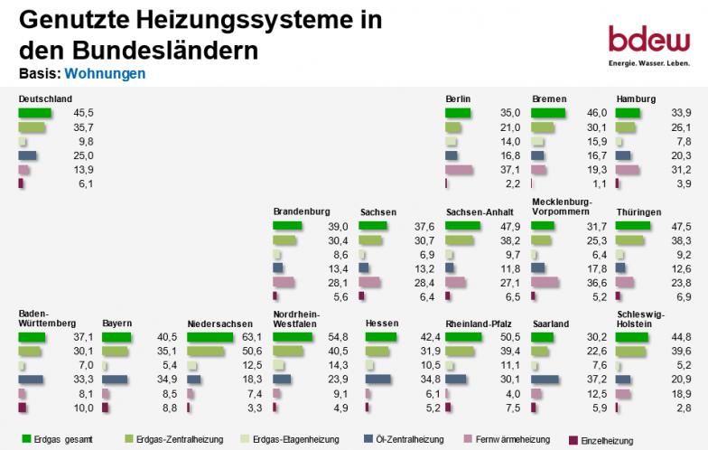 So heizt Deutschland 2020_Genutzte Heizungssysteme in den Bundeslaendern