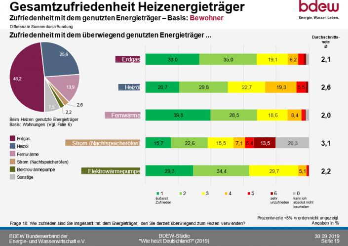 Deutscher Heizungsmarkt 2020_Gesamtzufriedenheit Heizenergieträger