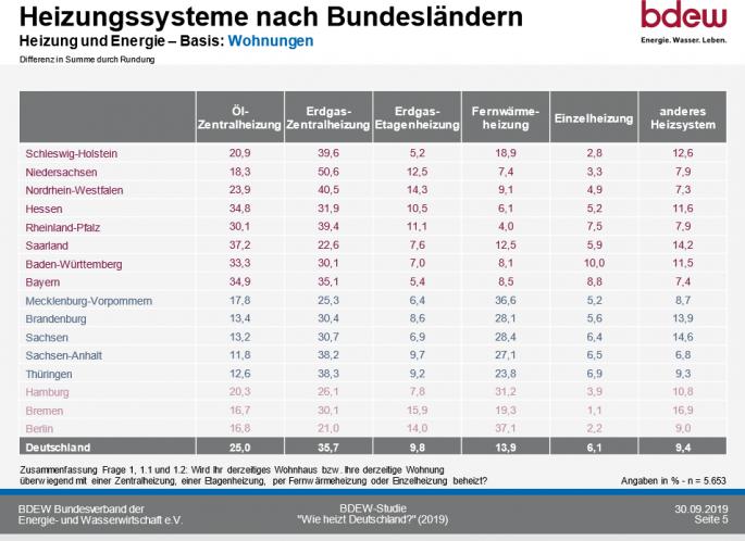 So heizt Deutschland 2020_Heizungssysteme in den Bundeslaendern