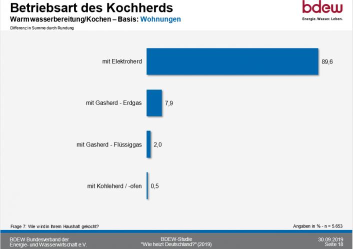So heizt Deutschland 2020_Kochherd betreiben