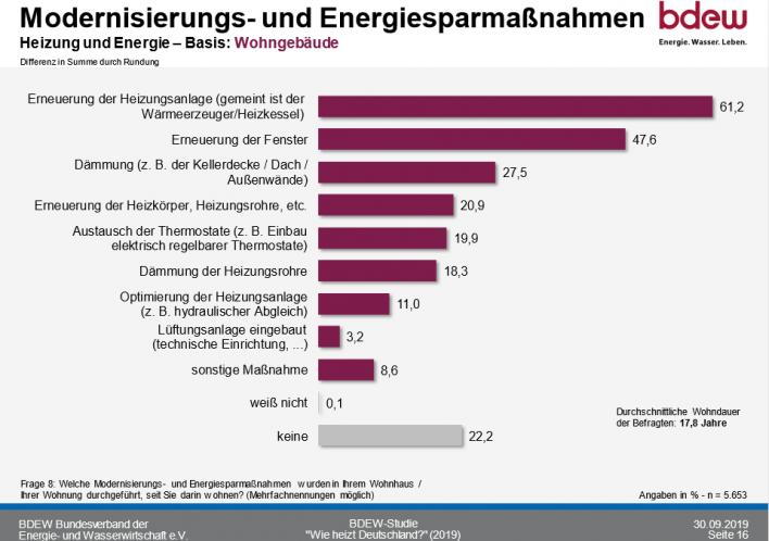 So heizt Deutschland 2020_Maßnahmen zur Steigerung der Energieeffizienz