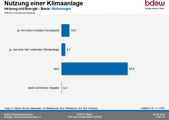So heizt Deutschland 2020_Nutzung Klimaanlage