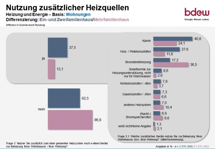 Deutscher Heizungsmarkt 2020_Nutzung zusaetzlicher Heizquellen_Solarthermie