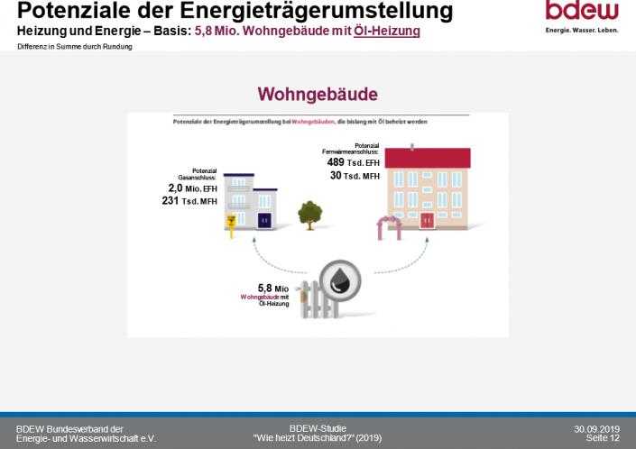 So heizt Deutschland 2020_Potenziale der Energietraegerumstellung