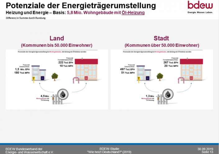 So heizt Deutschland 2020_Potenziale der Energietraegerumstellung_Stadt_Land