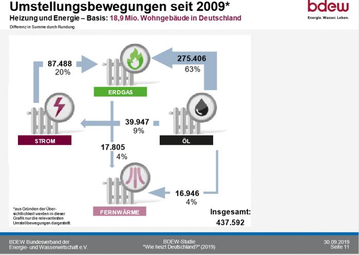 Deutscher Heizungsmarkt 2020_Umstellung der Heizungen