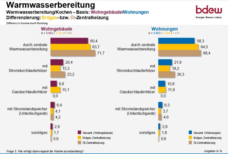 So heizt Deutschland 2020_Warmwasser machen