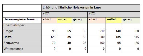 CO2-Preis und steigende Heizkosten_1