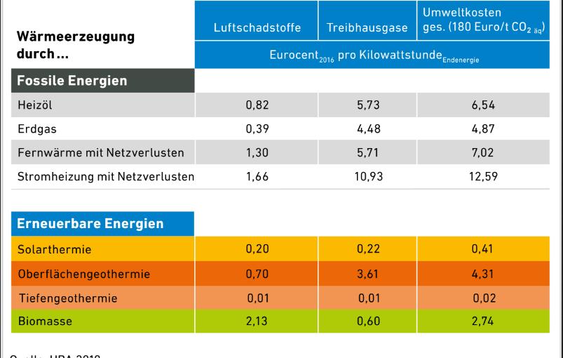 AEE_Umweltkosten Heizen