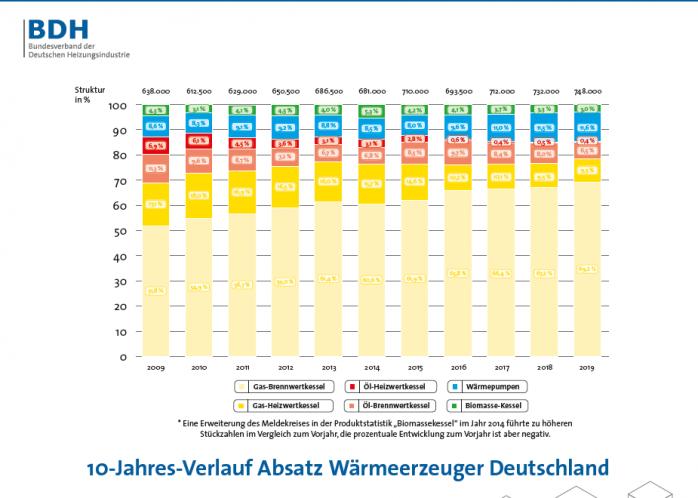 Heizen_Deutschland_2019_Wärmewende_anheizen_10_Jahresverlauf_Absatz_Waermeerzeuger