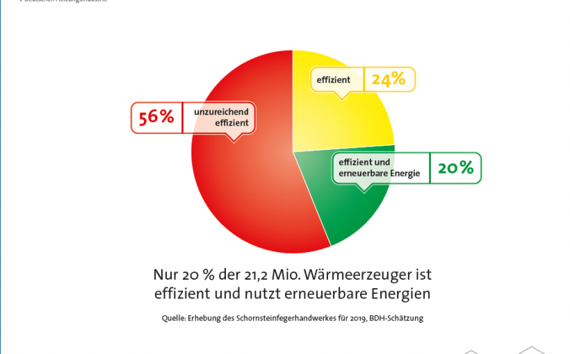 Heizen_Deutschland_2019_Wärmewende_anheizen_Effizienzstruktur_Heizungsanlagenbestand