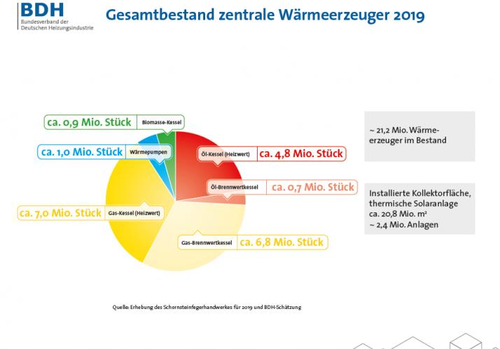 Heizen_Deutschland_2019_Wärmewende_anheizen_Gesamtbestand_zentrale_Waermeerzeuger