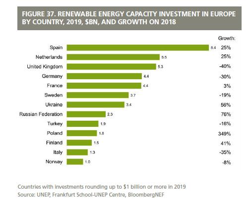 Trendbericht Erneuerbare Energien 2019_Investitionen_Europa
